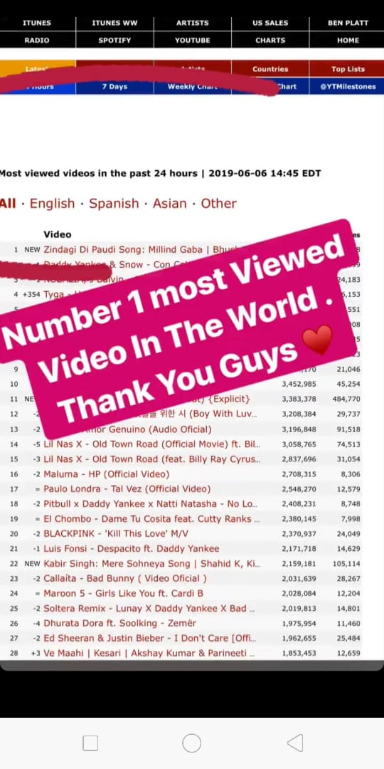 Jannat Zubair's new song becomes the most viewed video in the world